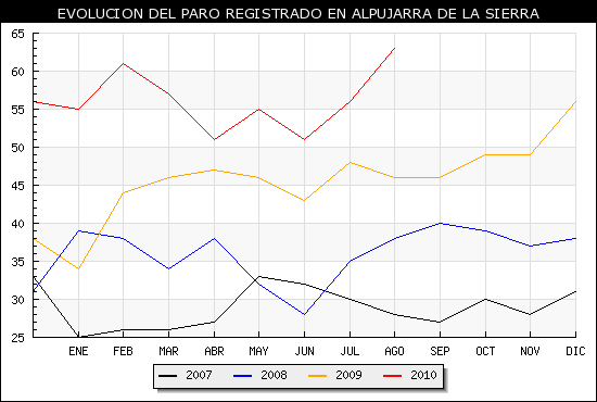 Evolución del paro registrado en Alpujarra de la Sierra